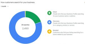 How customers search for your business on GMB