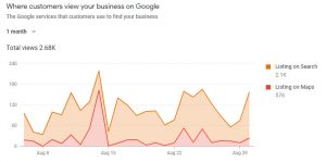 Where customers view your business on Google